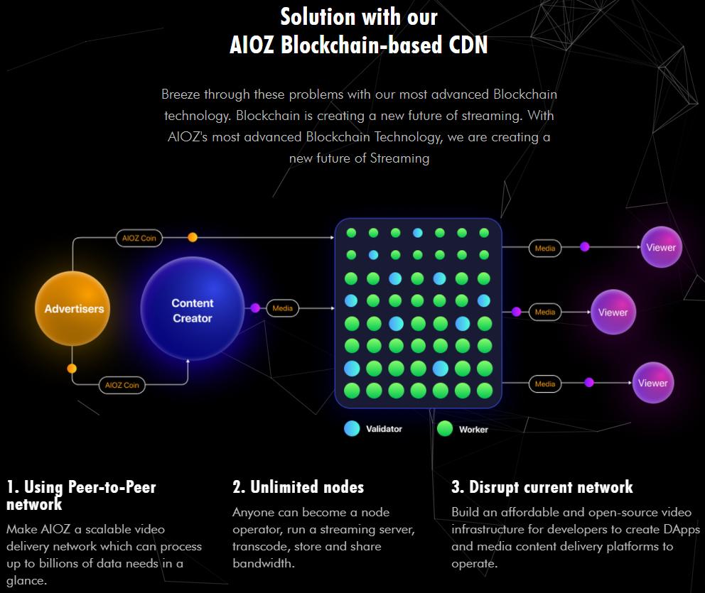 003_big_aioz_first_impression_a_revolutionary_distributed_cdn_cryptoxicate_com.png