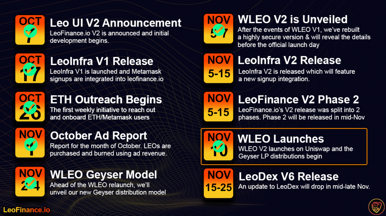 LeoFinance Roadmap PROGRESS.png