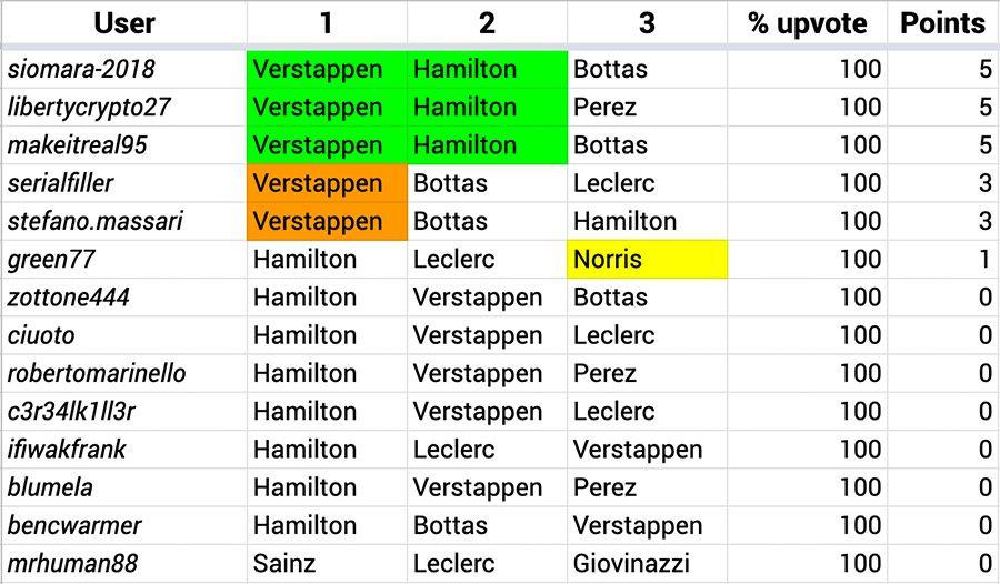 F1_Hive_2021_02_Results.jpg
