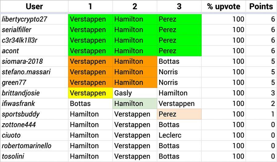 F1_Hive_2021_07_Results.jpg