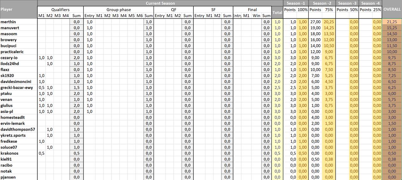 Season 2 Ranking Table (running)