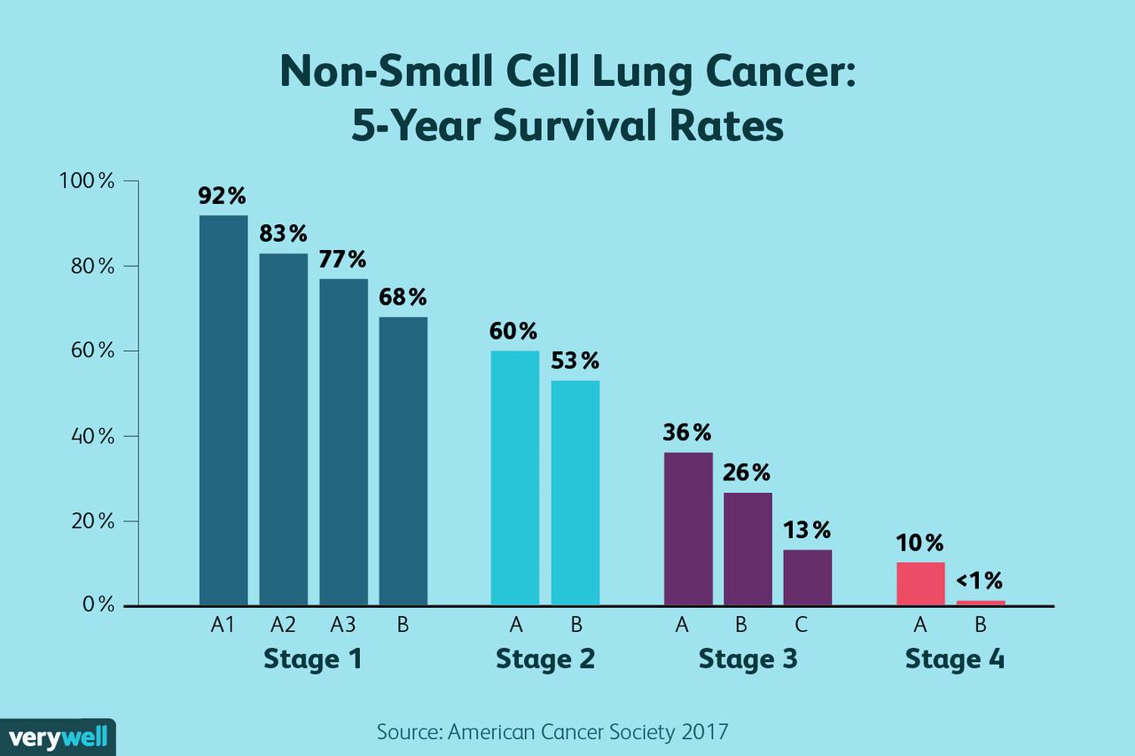 lung-cancer-5yr-chart-04-5b8558d3c9e77c00253444cb.png