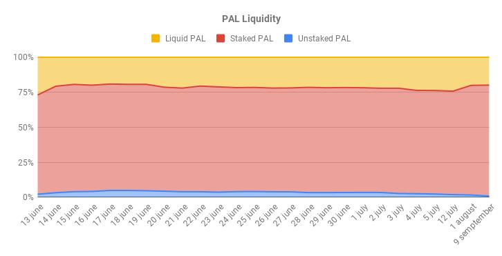 PAL Liquidity 4.png