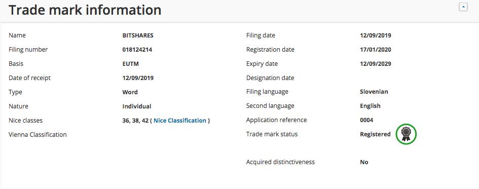 BitShares trademark information