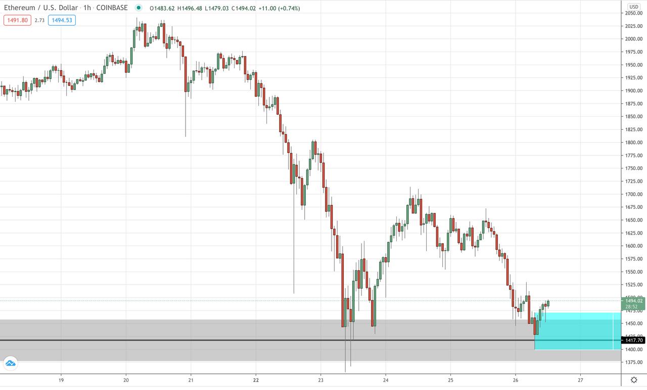 ETH/USD Hourly