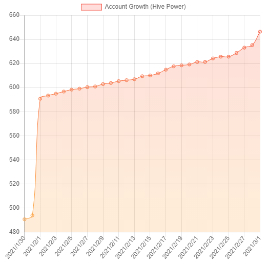 account_growth_feb2021.png