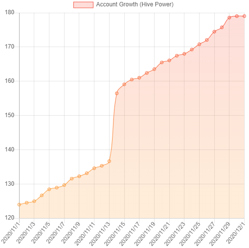 HP_growth_Nov2020.png