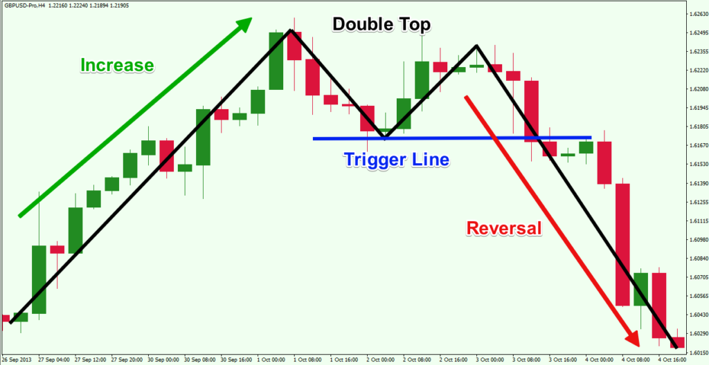 Double-Top-Reversal-Chart-Pattern-1024x528.png