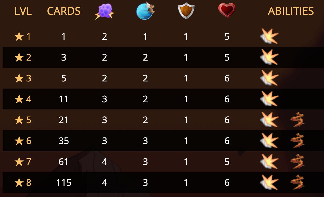 Naga Fire Wizard Stats
