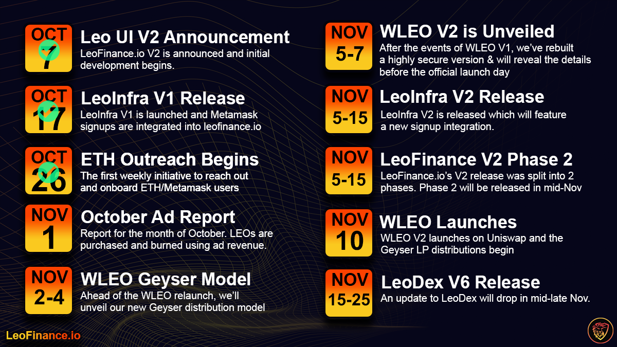 LeoFinance Roadmap OctoberNovember.png