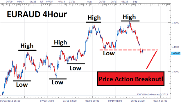 Trading_Price_Action_Breakouts_body_Picture_2.png