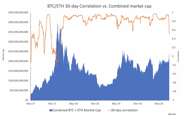 🔥 30 day BTC-ETH correlation dropped to 2,5 year lows!