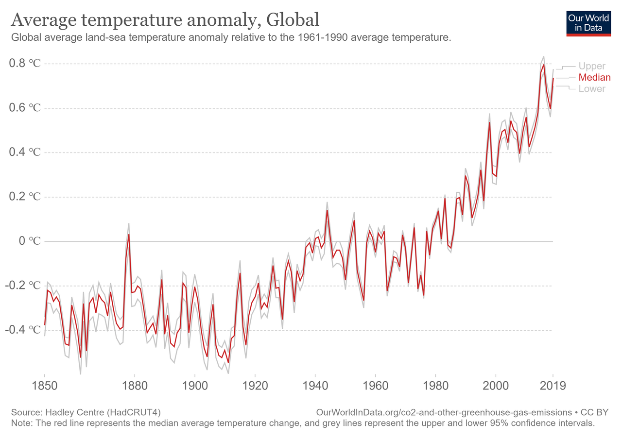temperature-anomaly.png