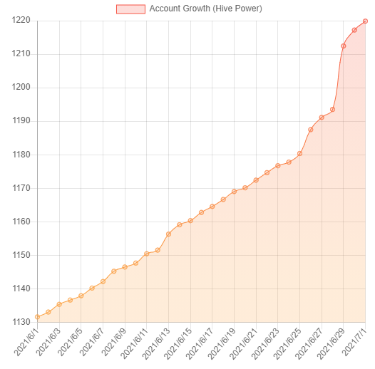 account_growth_june2021.png