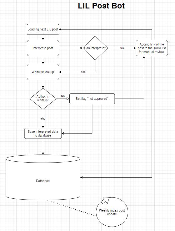 Planned work flow of the bot. | Geplanter Arbeitsablauf des Bots.