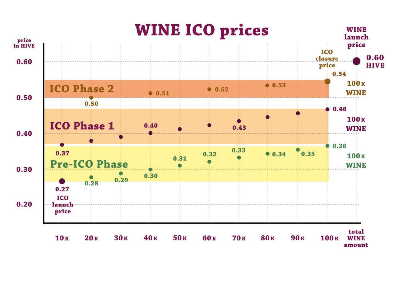 WINE ICO prices.png