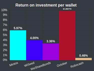 Return on investment by portfolio
