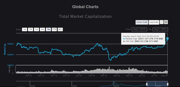 Cryptocurrency. Total Market Capitalization 01.08.2020