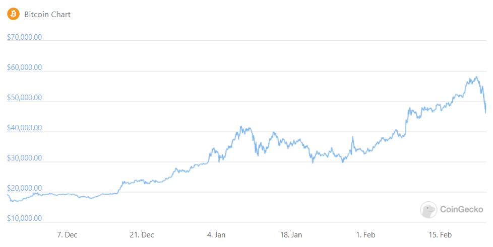 Bitcoin correction 45k.png