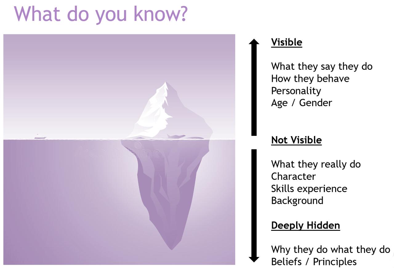 Iceberg Thoery: image by @awah