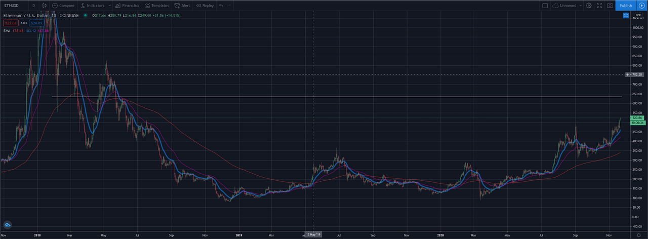 Here ETHEREUM daily chart.