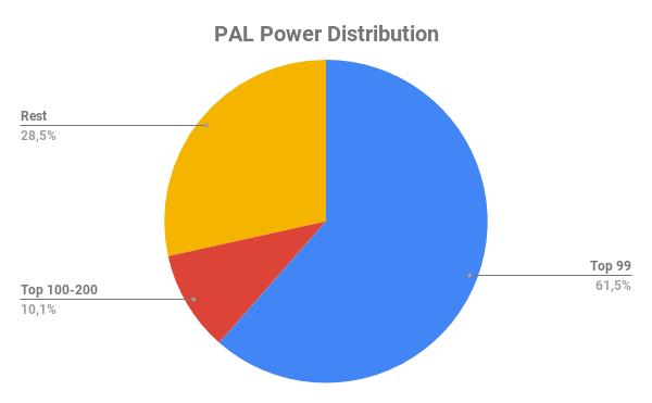 PAL Power Distribution.png