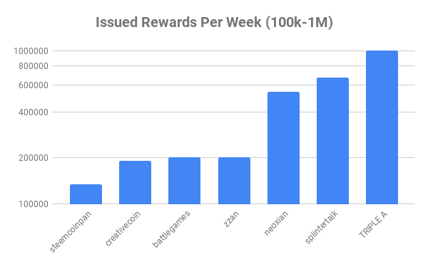 Issued Rewards Per Week 100k1M.png