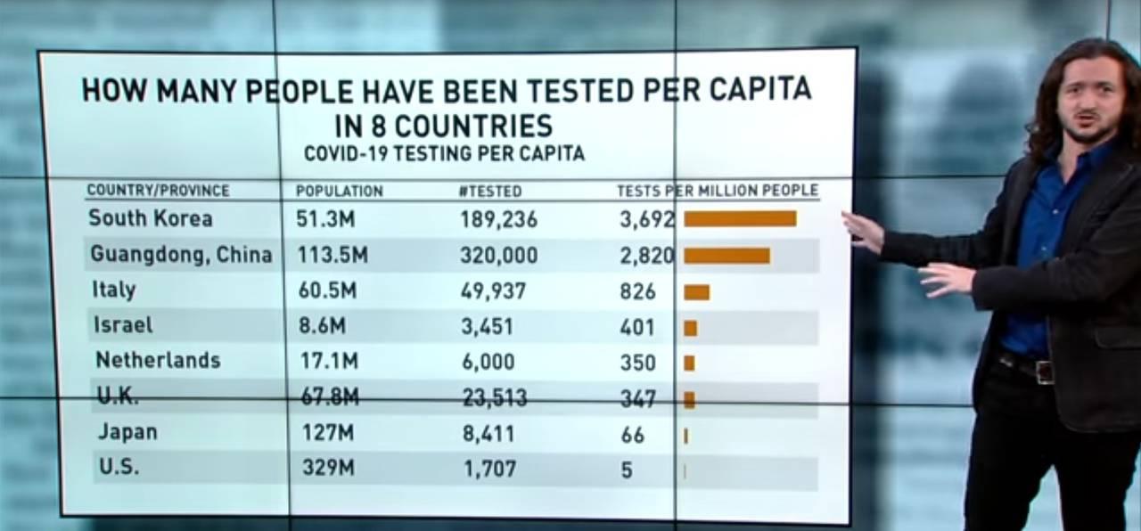 Tests Per Capita-2020-03-16_151957.jpg