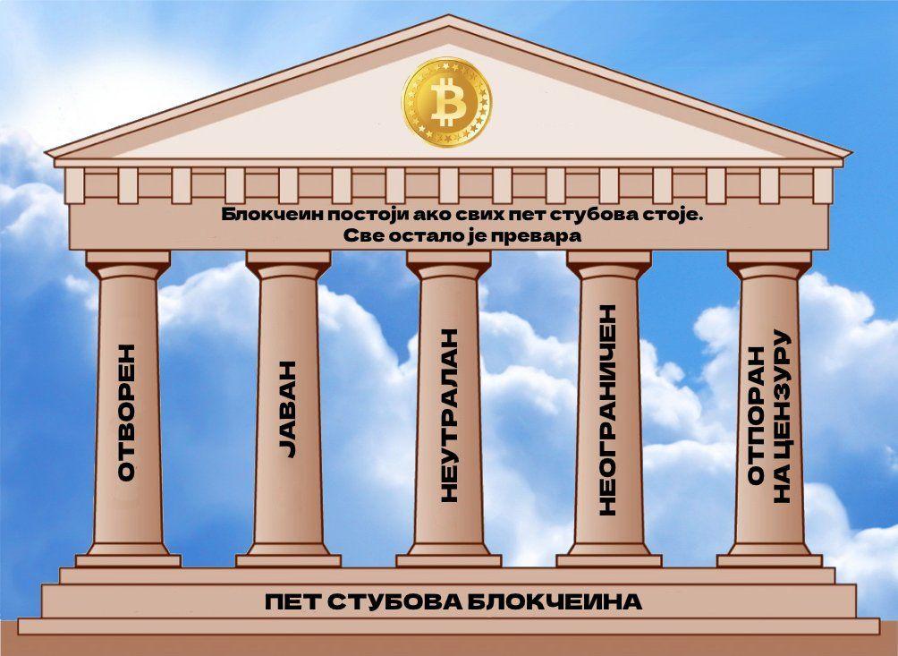 Five-Pillars-of-Blockchain-1024x754(2).jpg