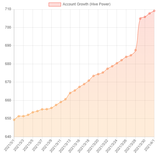 account_growth_march2021.png