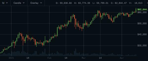 Market Watch: Q2 Bull Run Officially Begins Today