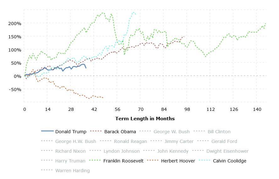 stock-market-performance-by-president-2020-03-02-macrotrends.jpg