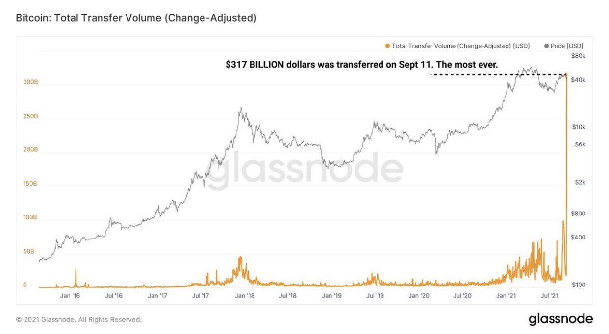 bitcoin total transfer volume.jpg