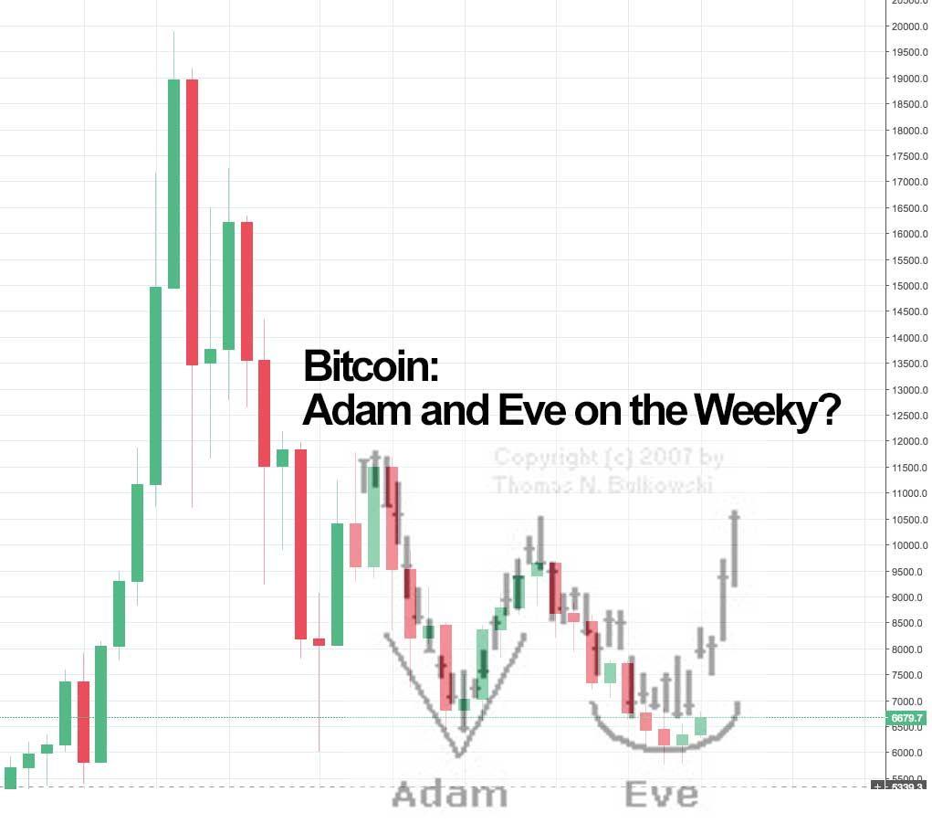 bitcoin-2018-adam-and-eve-double-bottom-2.jpg
