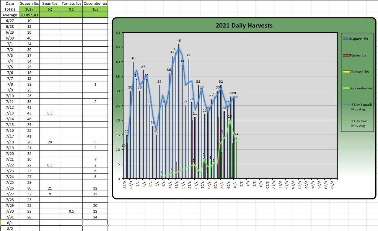 harvest chart.JPG