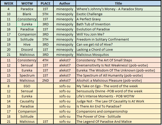 Tope 3 Authors.PNG