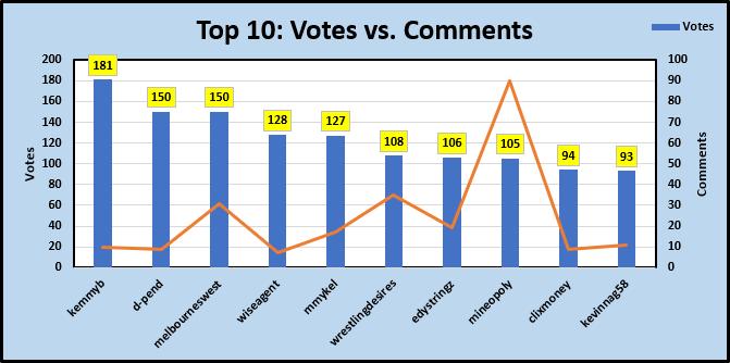 1-Votes vs Comments.PNG