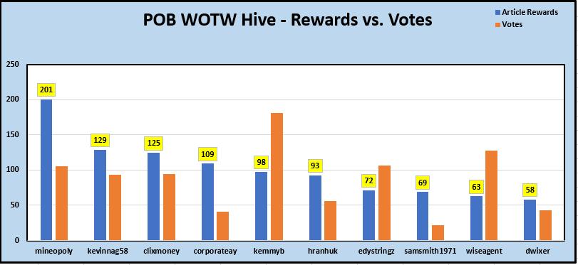 2-Rewards vs Votes.PNG