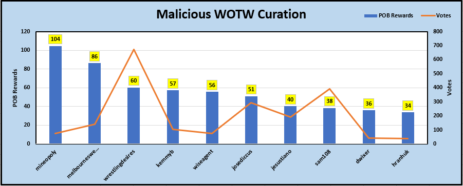 2-WOTW Curation.PNG