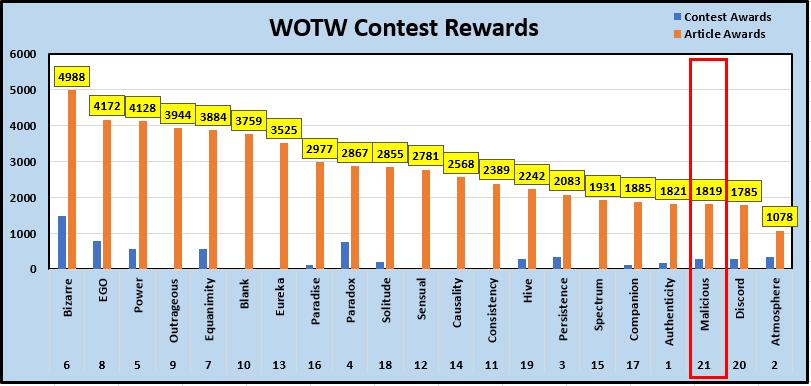 1-WOTW Contest Rewards.PNG