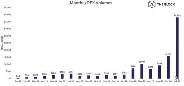 Mounthly DEX Volumes $ 4.3 billion