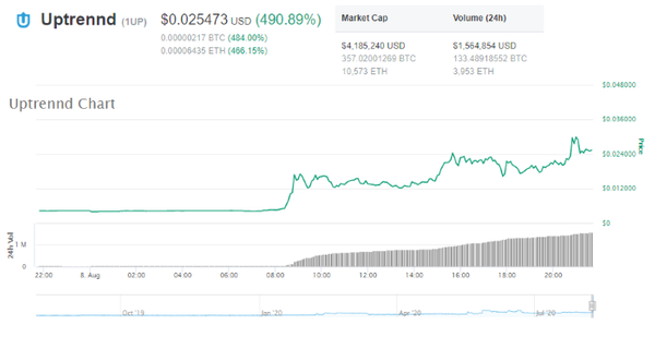 Uptrend Price Surges over 400% Today