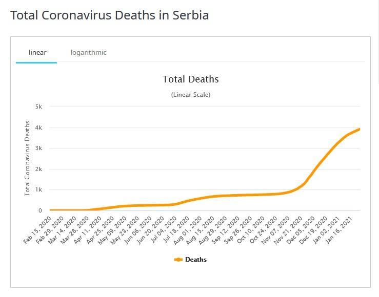 Total Coronavirus Deaths in Serbia20210126_203705.jpg