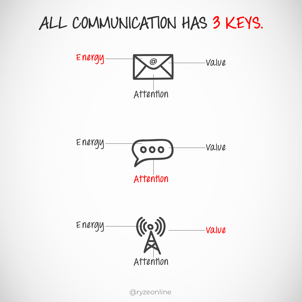 020_Energy_Value_Attention.png