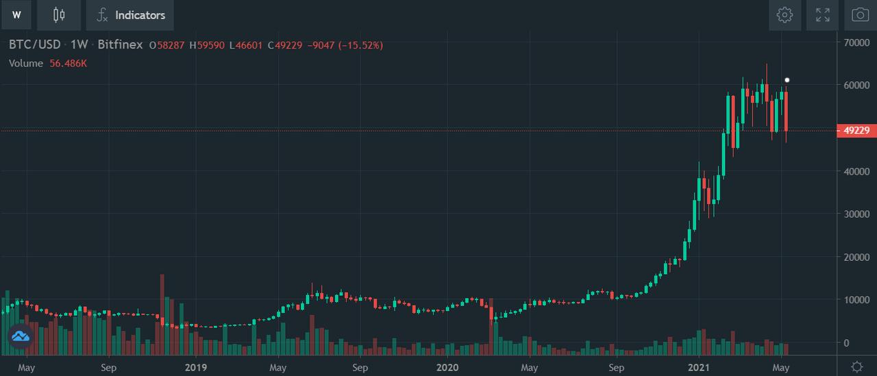 bitcoin price 49000 13 may 2021.png