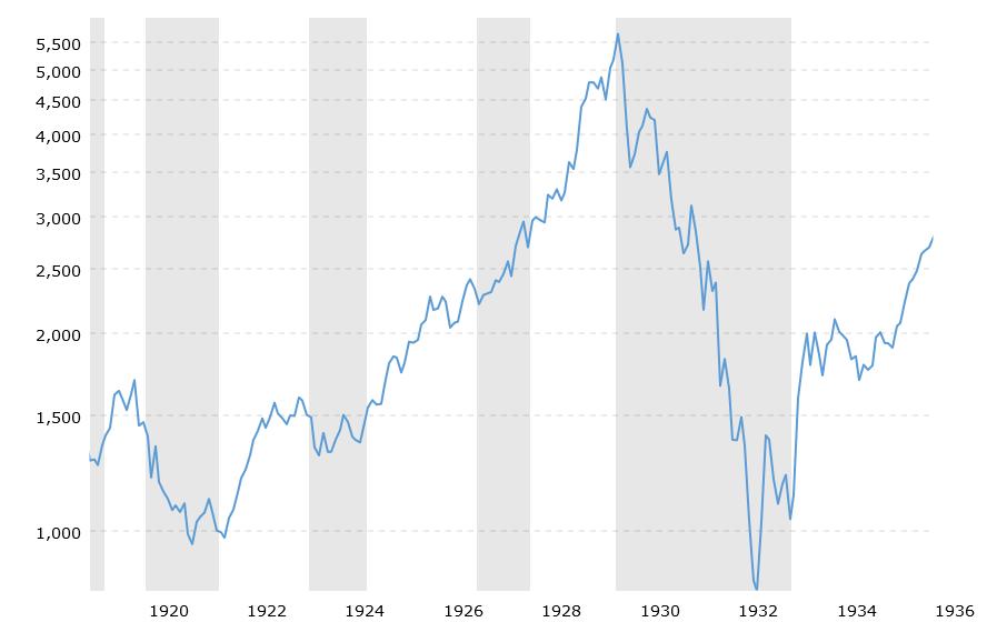 dow-jones-100-year-historical-chart-2020-03-02-macrotrends.png