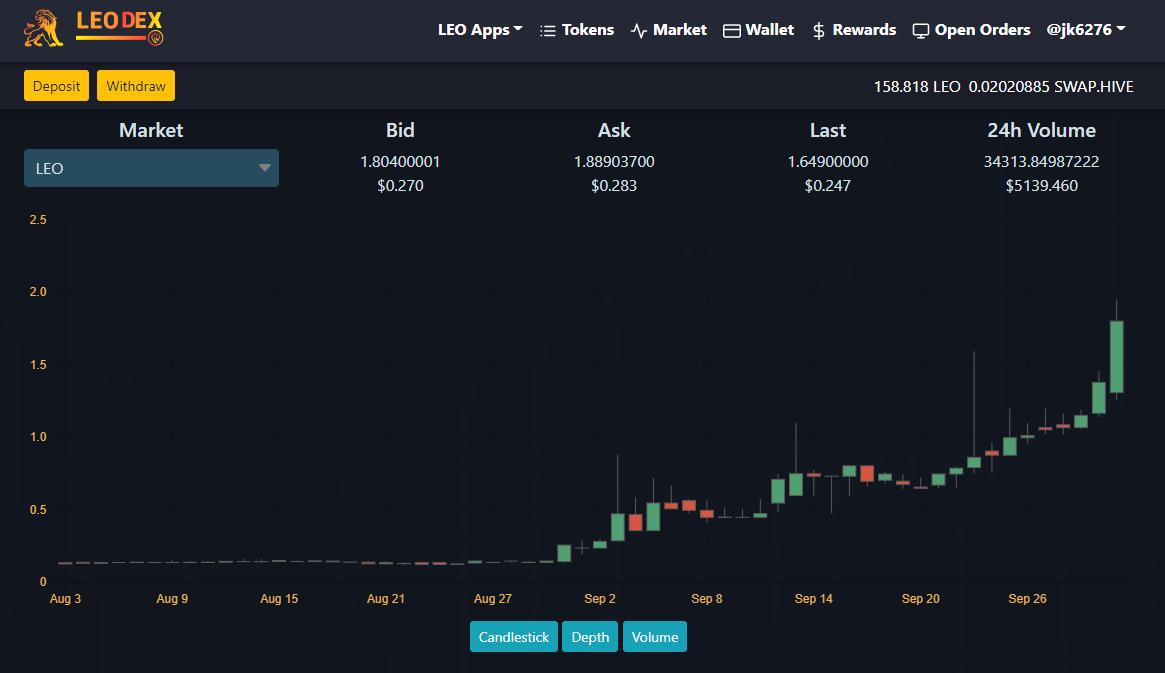 Leodex price chart.png