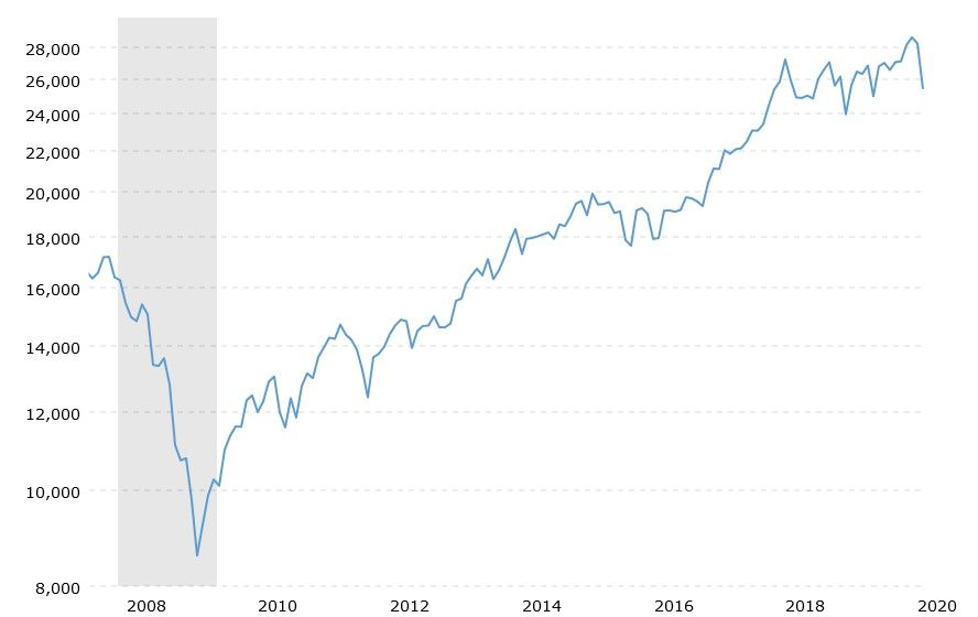 dow-jones-100-year-historical-chart-2020-03-02-macrotrends(2008-2020).jpg
